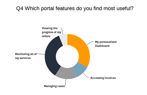 Portal Features - Customer Service Satisfaction Survey 2021