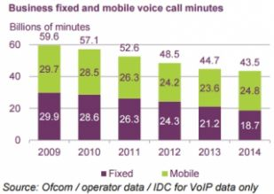 Graphs showing decline in UK business fixed line call minutes 2009-2014