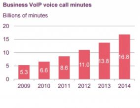 Graphs showing rise on UK Business VoIP call minutes 2009-2014